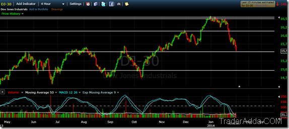 Dow Jone Technical Update