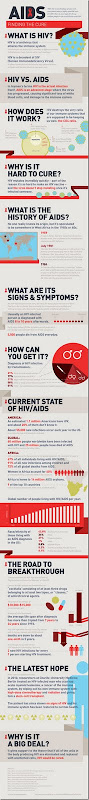 infographic_AIDS