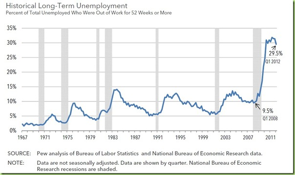 unemployment economy
