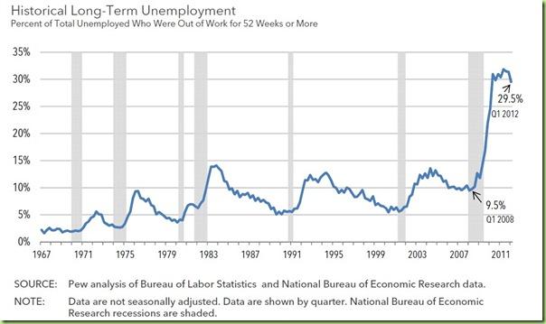 unemployment economy