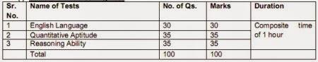 united india insurance ao exam pattern