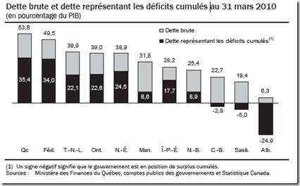 Dette brute et dette représentant les déficits cumulés