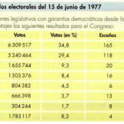 Resultado de las elecciones de junio de 1977