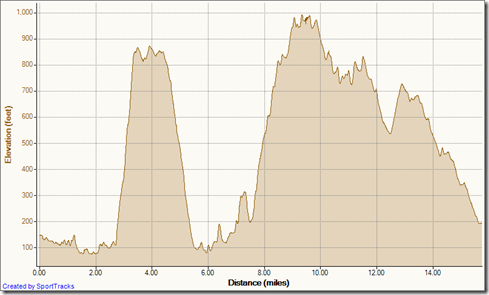 Running Labor Day 9-3-2012, Elevation - Distance