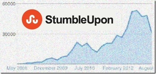 The Secret to More Traffic from Stumbleupon