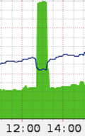 Cloudflare&#39;s traffic graph