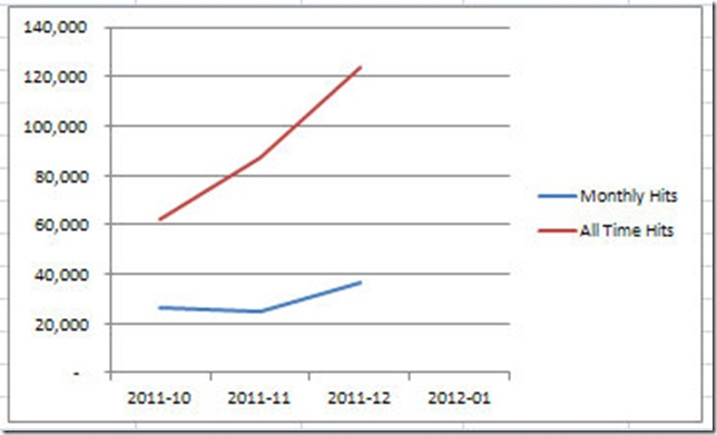 2012-01 Site Statistic Totals  monthly graph 182012 11218 PM