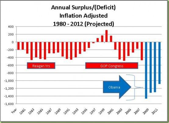 obama-deficit-e1334149698931