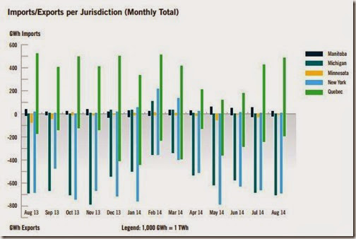 Imports Exports per Jurisdiction (Monthly Total)