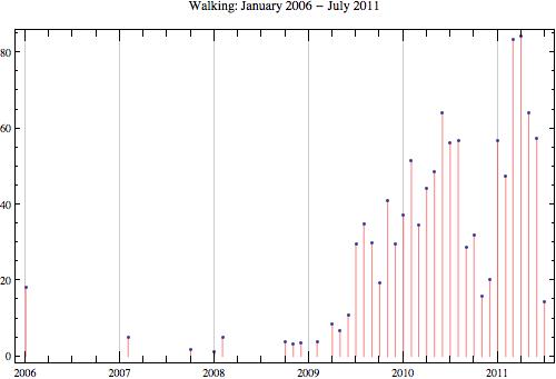 Walking 2011 7