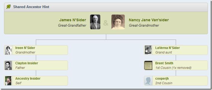 AncestryDNA common ancestor chart