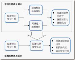 2011-06-28_125518 研究架構圖
