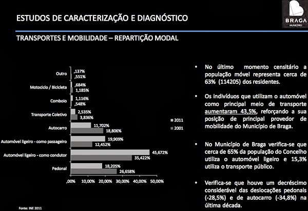 Revisão do PDM Braga 2014 - transportes e mobilidade - repartição modal