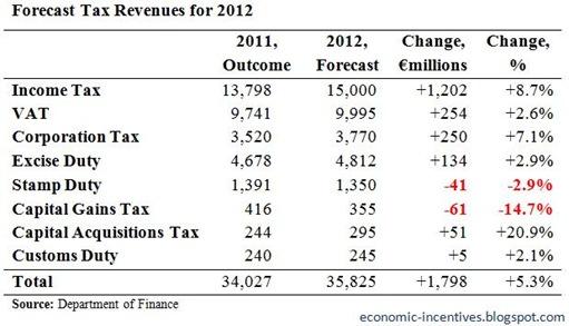 2012 Tax Forecasts