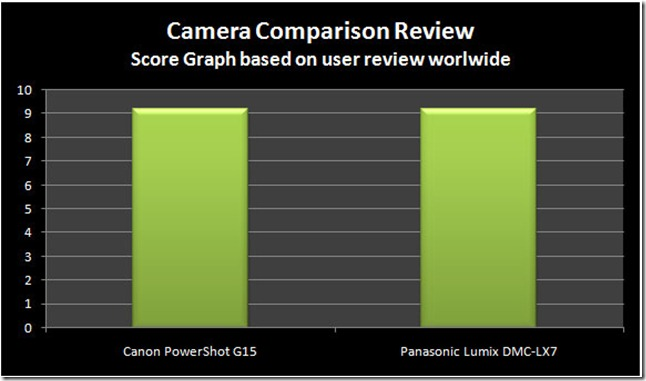 Canon G15 vs. Panasonic LX7
