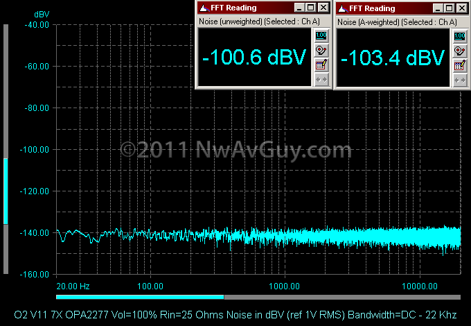 O2 V11 7X OPA2277 Vol=100% Rin=25 Ohms Noise in dBV (ref 1V RMS) Bandwidth=DC - 22 Khz