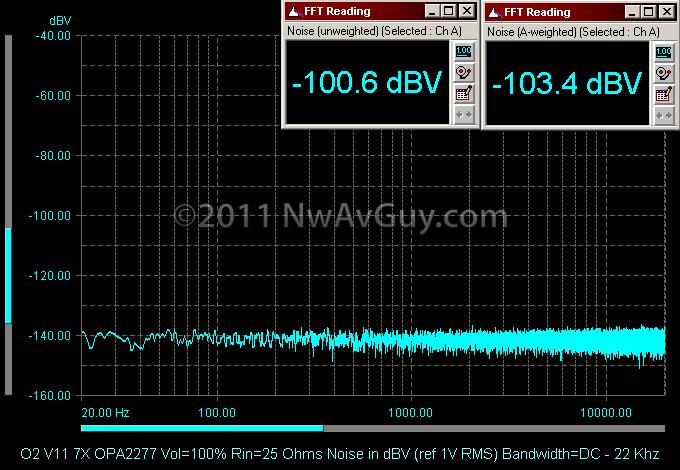 O2 V11 7X OPA2277 Vol=100% Rin=25 Ohms Noise in dBV (ref 1V RMS) Bandwidth=DC - 22 Khz