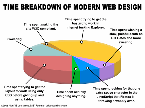 Time breakdown of modern web design.