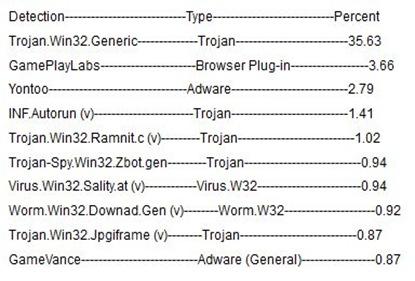 Malware List