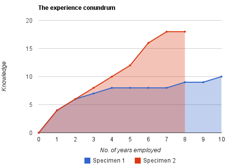 Experience vs Time spent
