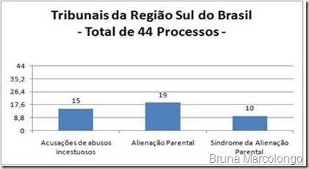 Estatística dos Recursos Dirigidos ao TJSC, TJPR e TJRS a propósito da AP, da SAP e de incesto.