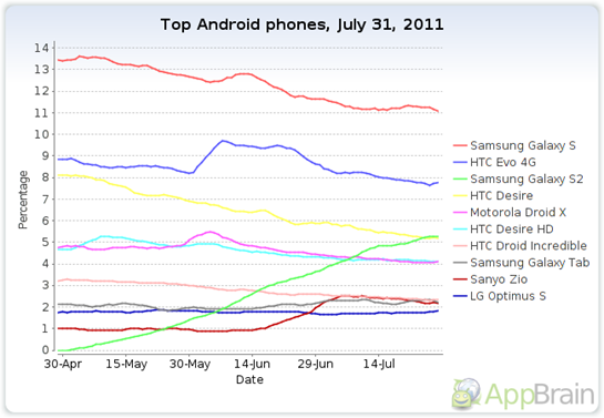top-android-phones