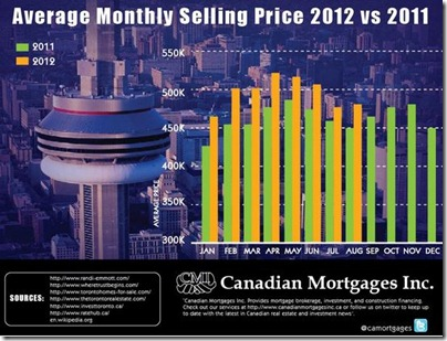 TORONTO The Epicenter Of The Gigantic Canadian Housing Bubble (6)