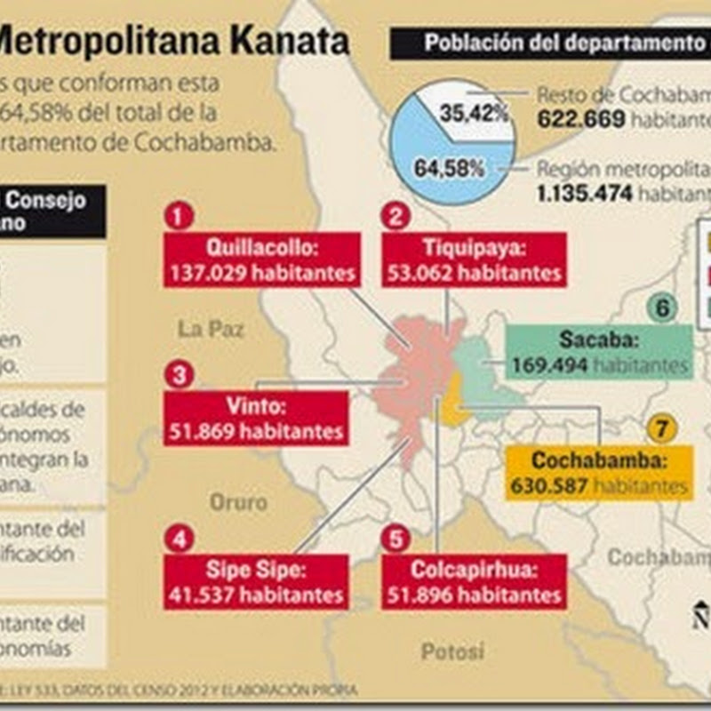 Por ley se crea Kanata, la primera región metropolitana de Bolivia (Cochabamba)