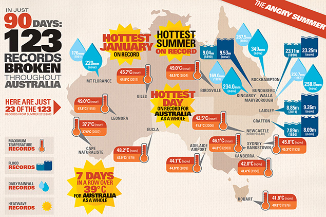 The Angry Summer: In 90 days, 123 weather records were broken throughout Australia. Climate change was a major driving force behind a string of extreme weather events that alternately scorched and soaked large sections of Australia 2012/2013, according to a report issued by the government's Climate Commission on 4 March 2013. Graphic: Climate Commission