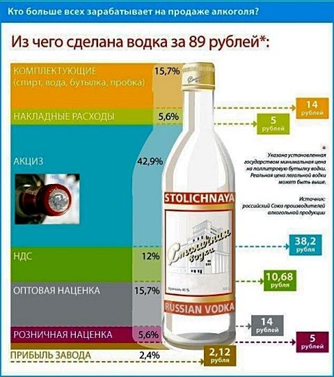 Кто зарабатывает на продаже алкоголя?