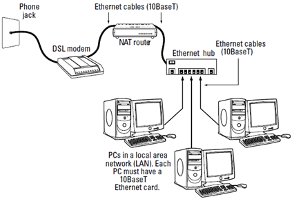 Satellite Dish Connection Diagram Computer Connection