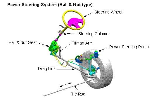 introduction to power steering systems essay Introduction to fluid power the fluid power field 15 and pneumatic braking systems, power-assisted steering found on most forms of wheeled vehicles.