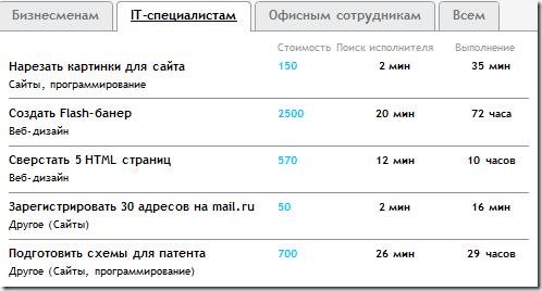 цены_workzilla.ru