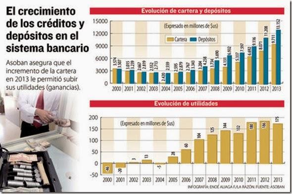 Estadísticas de la banca en Bolivia