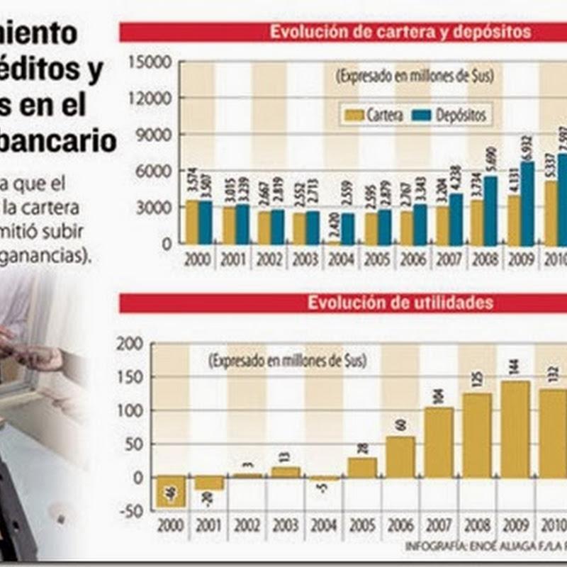 La cartera de créditos en la banca creció 20% en 2013