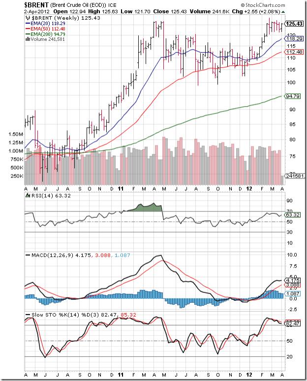 BrentCrude_Apr0212