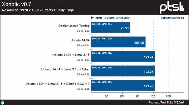 Debian 8 Jessie Testing VS Ubuntu 14.04 Trusty LTS - Xonotic