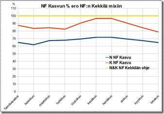 nfkasvu_vs_nfkekmix_pro_kasvukausi