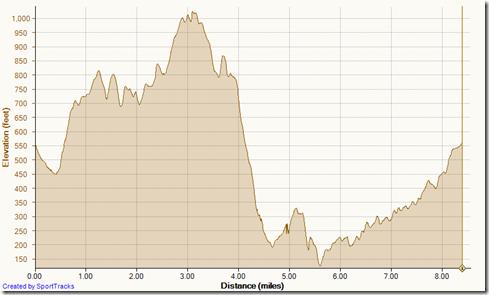 Running cholla westridge tow mathis car wreck dripping cave wood cyn 10-3-2013, Elevation