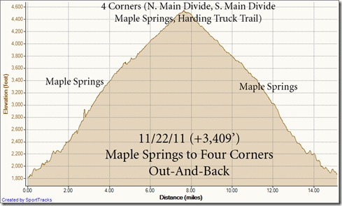 My Activities Maple Springs to 4 Corners out and back 11-22-2011, Elevation - Distance