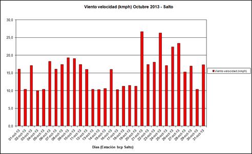 Viento Velocidad (Octubre 2013)