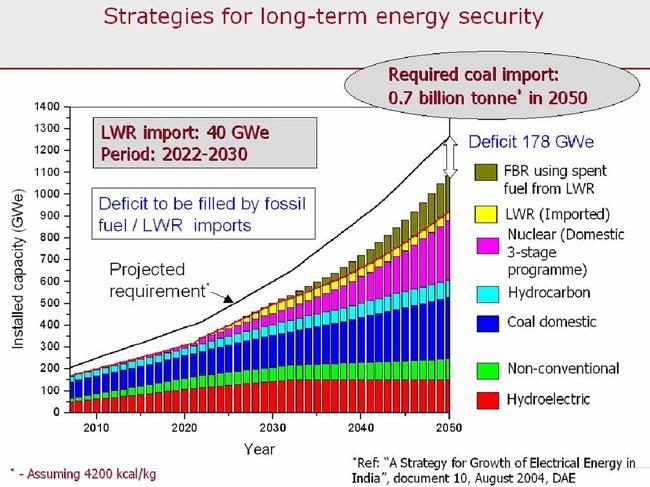 India-Nuclear-Energy-2050-02