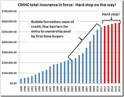 CMHC hard stop
