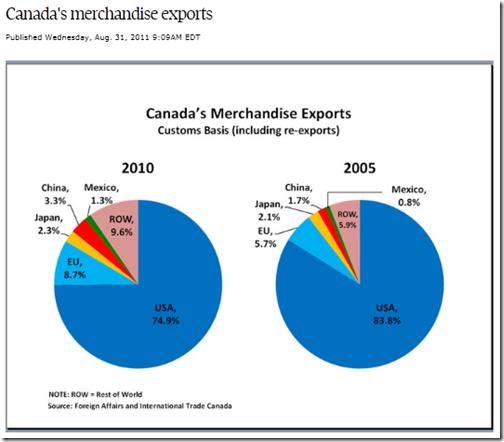 Canada exportations 2010