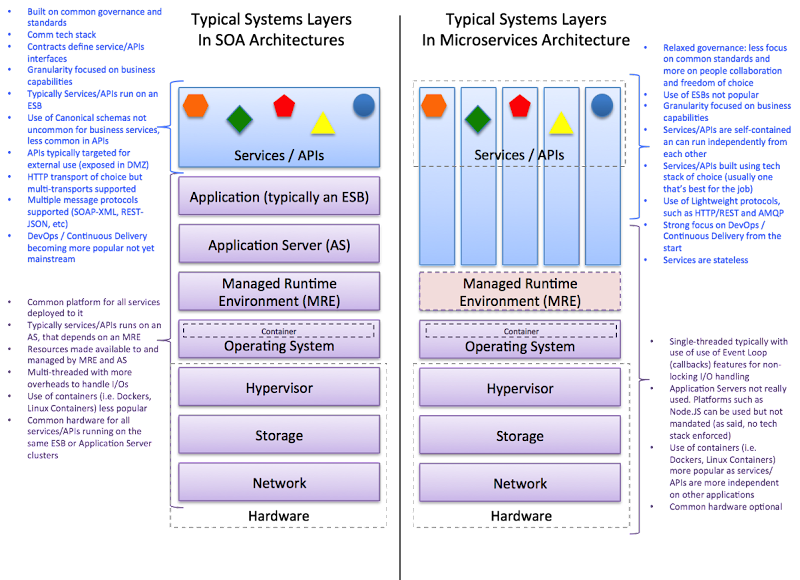 Microservices Vs SOA System Layers