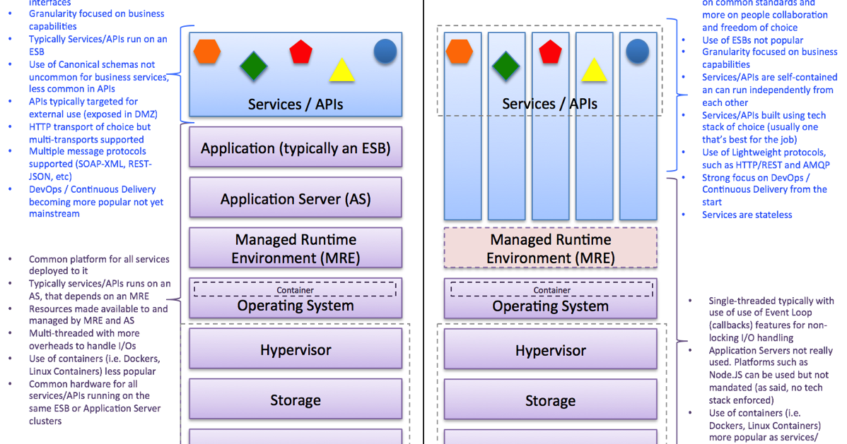 A Word About Microservice Architectures and SOA