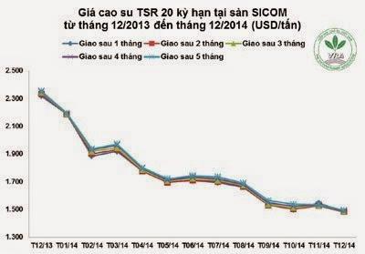 Giá cao su thiên nhiên trong tuần từ ngày 01/12 đến 05/12/2014