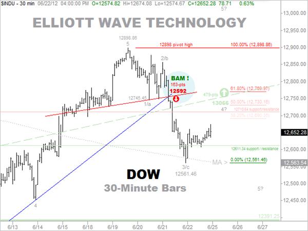 6-22 Forecast - Dow