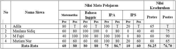 Tabel Pretes dan Postes
