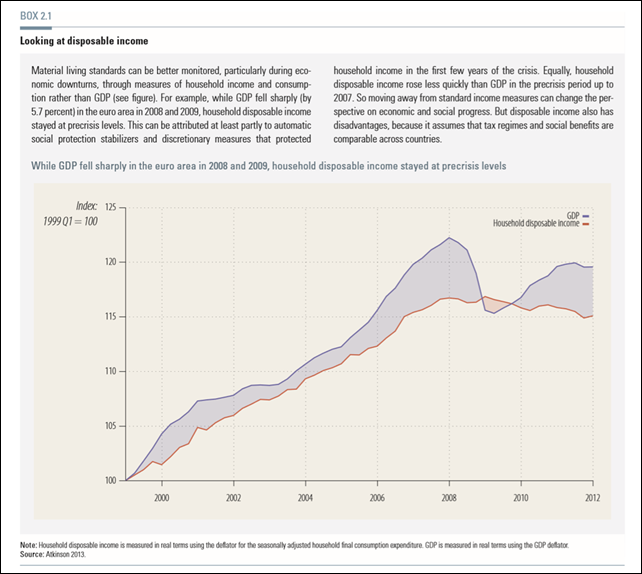 Global GDP and household disposable income, 1999-2012. Graphic: UNDP